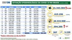 Covid-19: Brasil tem 15,7 mil novos casos e 537 mortes em 24 horas (Divulgação Ministério da Saúde )