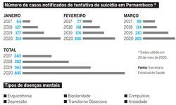 Debate sobre o suicídio precisa sem ampliado durante e após a pandemia