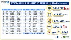 Covid-19: Brasil tem mais 271 óbitos e 15.383 novos casos em 24h (Foto: Ministério da Saúde )