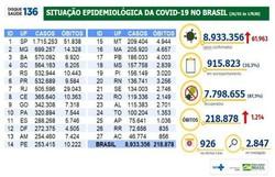 Covid-19: Brasil tem 1,2 mil mortes e 61,9 mil infectados em 24 horas