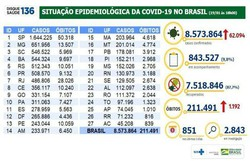Brasil tem 1,1 mil mortes por Covid-19 registradas em 24 horas (Foto: Ministério da Saúde)