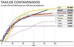 Brasil completa 100 dias de Covid-19 com maior curva ascendente no mundo (Foto: Reprodução/USP)