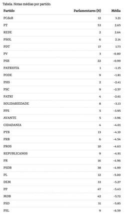 Estudo mostra pouco engajamento de deputados na área de educação (Foto: OLB/Reprodução)