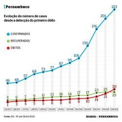 Coronavírus está se aproximando de 'aceleração descontrolada' em Pernambuco, diz secretário de Saúde