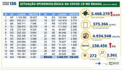 Brasil chega a 158,4 mil mortes por Covid-19 desde início da pandemia (Boletim epidemiológico Covid-19 - Ministério da Saúde )