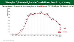 Covid-19: apesar da alta de casos, número de óbitos continua em queda