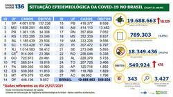 Brasil chega a 19,68 milhões de casos de Covid-19 e 549,92 mil mortes (Crédito: Ministério da Saúde)