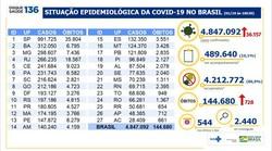 Covid-19: Brasil tem 144 mil mortes e 4,84 milhões de casos acumulados (Foto: Ministério da Saúde )