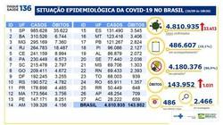 Covid-19: Brasil registra 1.031 mortes nas últimas 24 horas (Foto: Ministério da Saúde)