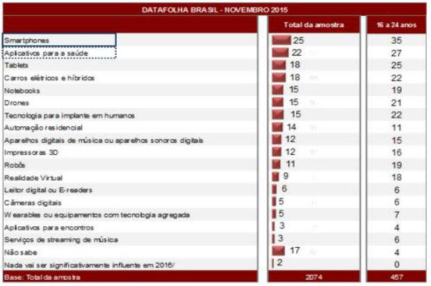 Notebooks e drones também lideram a lista. Foto: Divulgação/Datafolha.