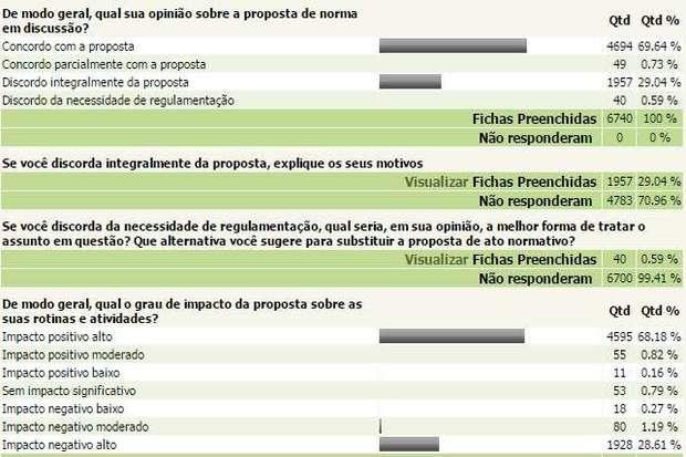 Às 17h desta quinta-feira 69% dos participantes se posicionavam em favor da exclusão do agrotóxico, e apenas 29% deles pela manutenção