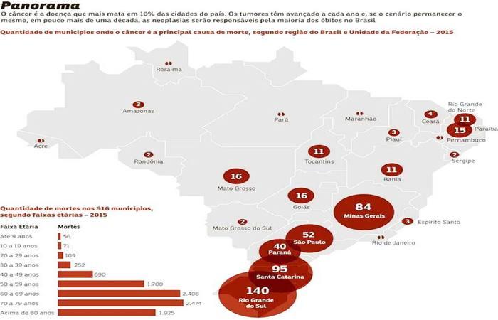 Dados mostram que as cidades onde a neoplasia é a principal responsável pela morte estão localizadas nas regiões mais desenvolvidas do país. Foto: Reprodução