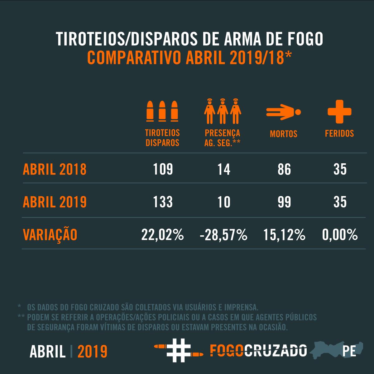 Foto: Divulgação Fogo Cruzado.