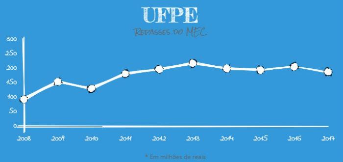 Valor empenhado à UFPE em 2008 era de R$ 92.708.207 e passou para R$ 187.747.618 em 2017. Arte: Anamaria Nascimento/DP. Fonte: MEC.