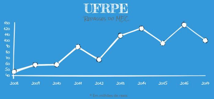 Valor empenhado à UFRPE em 2008 era de R$ 46.777.817 e passou para R$ 100.566.851 em 2017. Arte: Anamaria Nascimento/DP. Fonte: MEC.