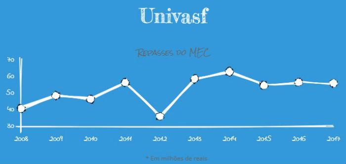 Valor empenhado à Univasf em 2008 era de R$ 40.763.220 e passou para R$ 56.170.619 em 2017. Arte: Anamaria Nascimento/DP. Fonte: MEC.