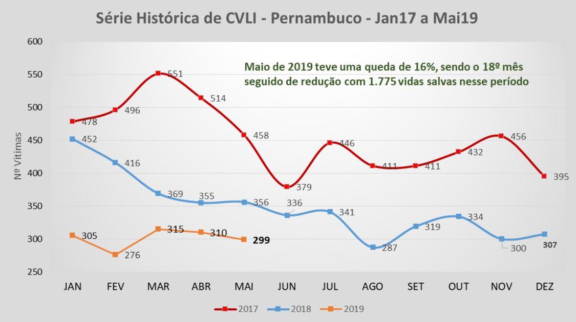 Foto: Secretaria de Defesa Social de Pernambuco.