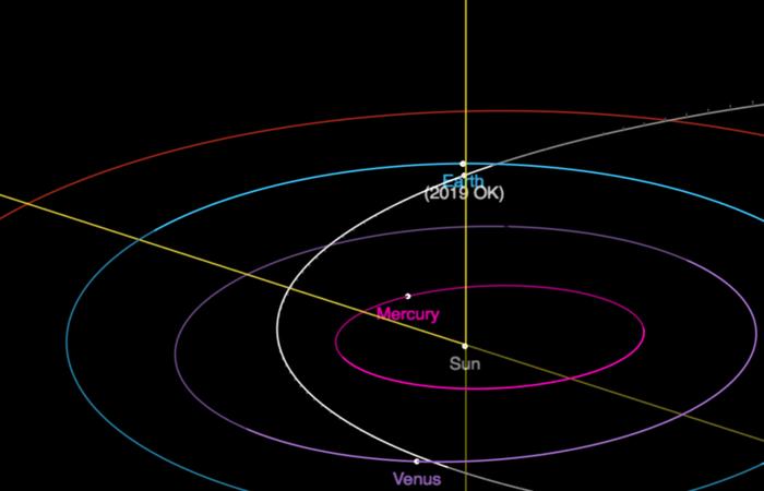 Linha branca mostra a trajetória do 2019 OK: asteroide passou a uma distância cinco vezes menor da que separa a Terra da Lua. Foto: Reprodução (Foto: Reprodução)