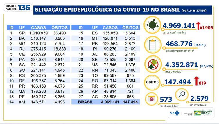 Boletim epidemiológico Covid-19 (Foto: Ministério da Saúde)