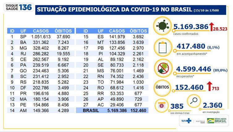 Boletim epidemiológico Covid-19 (Foto: Ministério da Saúde )