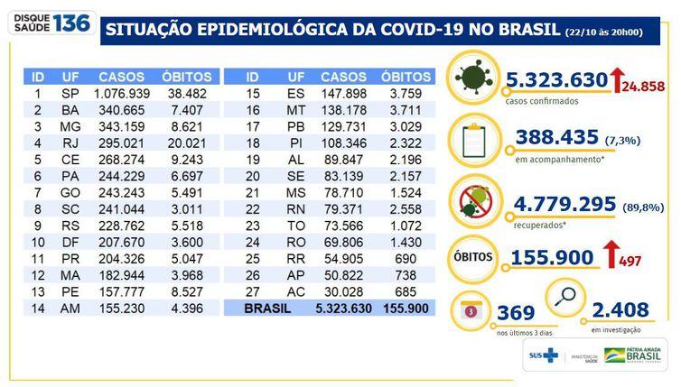 (Boletim epidemiológico Covid-19 - Ministério da Saúde)