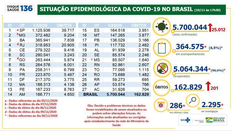 (Situação epidemiológica da Covid-19 no Brasil 10/11/2020 - Divulgação/Ministério da Saúde)