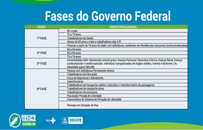 Fases da vacinação no Recife.  (Foto: Reprodução)