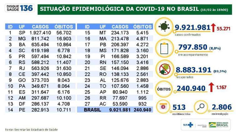 (Foto: Ministério da Saúde/Divulgação)