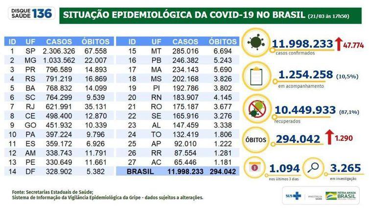 Boletim epidemiológico 21.03.2021 - Ministério da Saúde