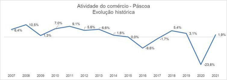 (Indicador de Atividade do Comércio - Páscoa. Foto: Divulgação/Serasa)