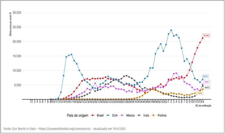 (Evolução do número de novos óbitos confirmados de covid-19 por semana epidemiológica, segundo países com maior número de óbitos. Foto: Divulgação/Ministério da Saúde)