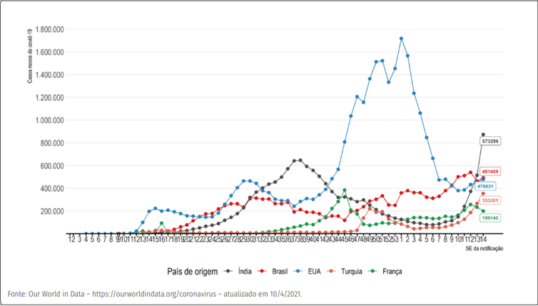 (Evolução do número de novos casos confirmados de covid-19 por semana epidemiológica, segundo países com maior número de casos. Foto: Divulgação/Ministério da Saúde)