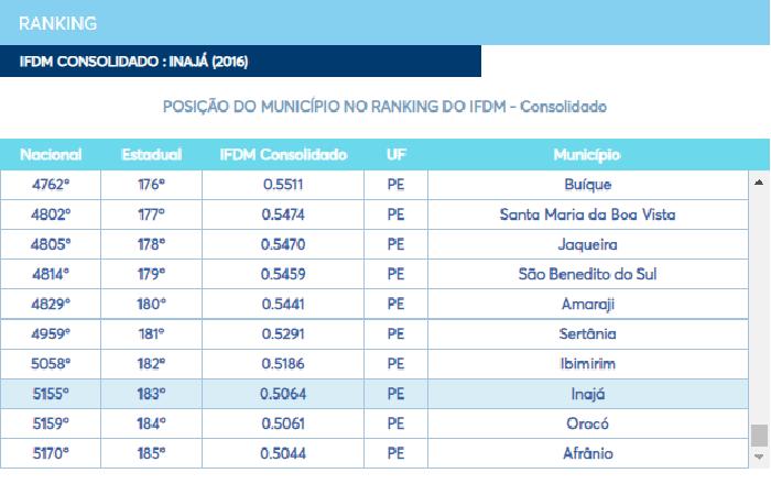 Ranking do  Índice FIRJAN de Desenvolvimento Municipal (IFDM). (Foto: Reprodução Internet)