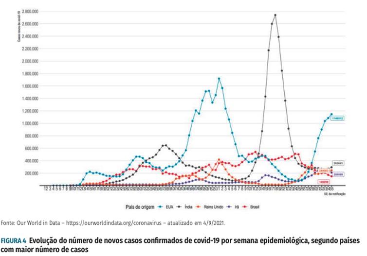 (Foto: Reprodução/Boletim Epidemiológico Covid-19 - Ministério da Saúde)