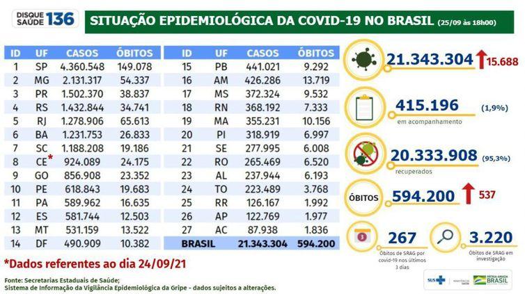 Boletim epidemiológico Covid-19 - 25/09/2021 (Divulgação Ministério da Saúde )